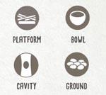 Hver fugl har også en bestemt type rede, markeret ved ét disse fire symboler på fuglekortet. Det kan være et mål i én af runderne at have flest fugle med en bestemt type rede.